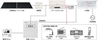 storage_096kwh_kousei_img.jpg